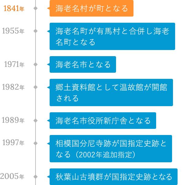 昭和初期〜現代